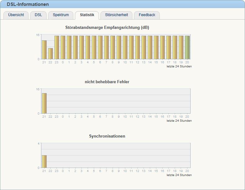Optimierung der Hausverkabelung für xDSL | daniel-weber.eu